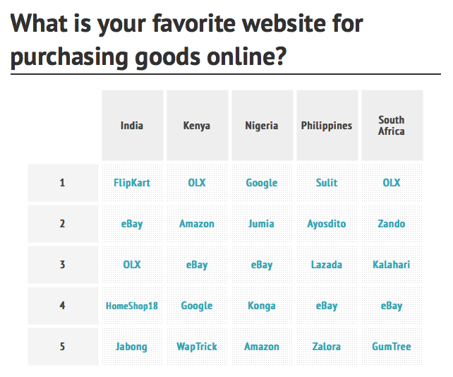 Favorite website for purchasing goods online