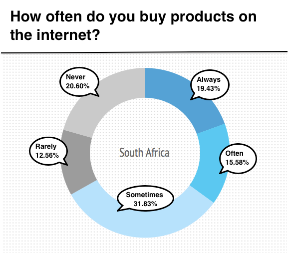 How often do you buy products online?