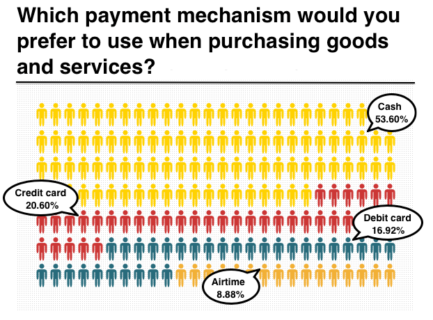 Preferred payment mechanism when buying online