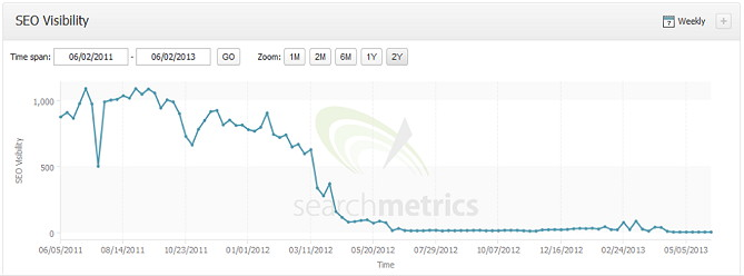 Development of SEO visibility of website that did redesign without redirect strategy | Image Courtesy: icrossing